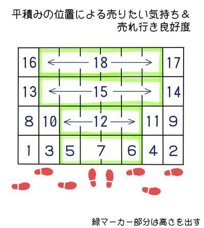 平積みのポジション思惑.jpg
